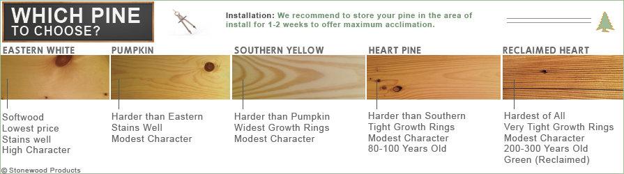 pine flooring infographic