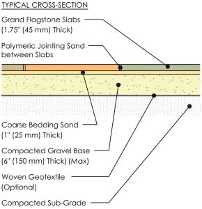 Rosetta Grand Flagstone Typical Cross Section