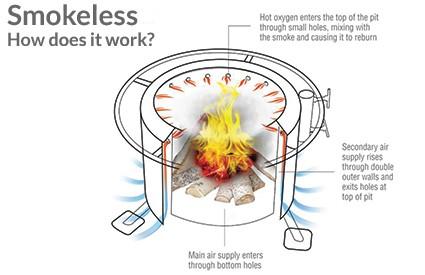 smokeless fire pit kits